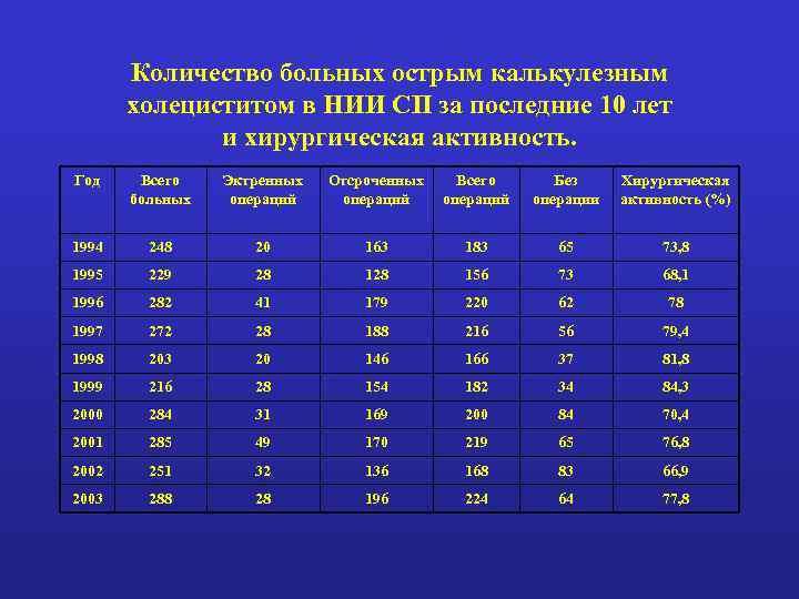 Количество больных острым калькулезным холециститом в НИИ СП за последние 10 лет и хирургическая