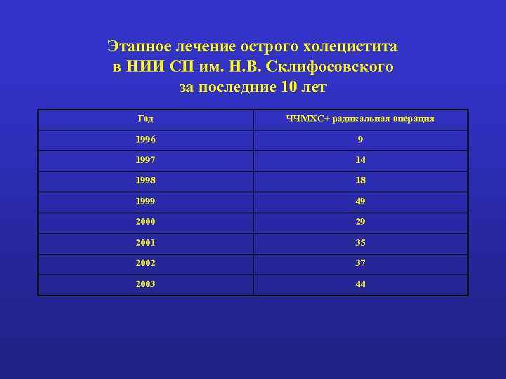 Этапное лечение острого холецистита в НИИ СП им. Н. В. Склифосовского за последние 10