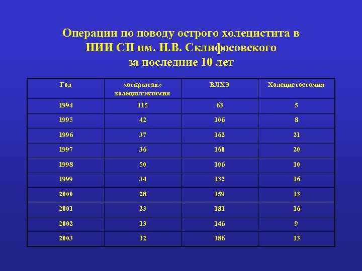 Операции по поводу острого холецистита в НИИ СП им. Н. В. Склифосовского за последние