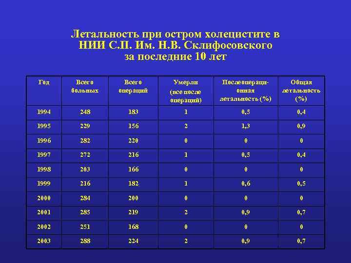 Летальность при остром холецистите в НИИ С. П. Им. Н. В. Склифосовского за последние