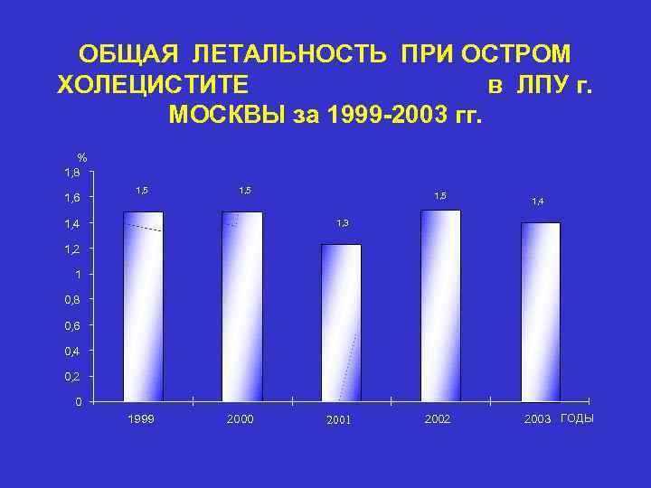 ОБЩАЯ ЛЕТАЛЬНОСТЬ ПРИ ОСТРОМ ХОЛЕЦИСТИТЕ в ЛПУ г. МОСКВЫ за 1999 -2003 гг. %
