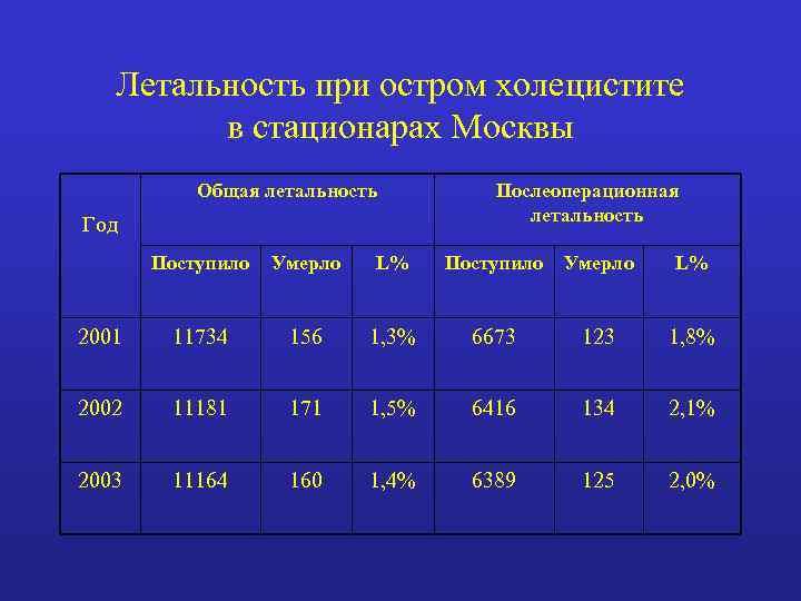 Летальность при остром холецистите в стационарах Москвы Общая летальность Год Послеоперационная летальность Поступило Умерло