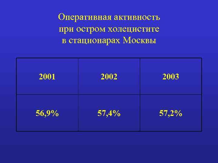 Оперативная активность при остром холецистите в стационарах Москвы 2001 2002 2003 56, 9% 57,