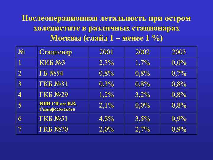 Послеоперационная летальность при остром холецистите в различных стационарах Москвы (слайд 1 – менее 1