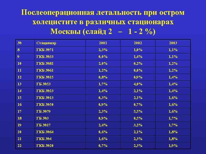 Послеоперационная летальность при остром холецистите в различных стационарах Москвы (слайд 2 – 1 -