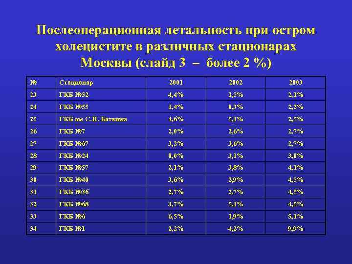 Послеоперационная летальность при остром холецистите в различных стационарах Москвы (слайд 3 – более 2