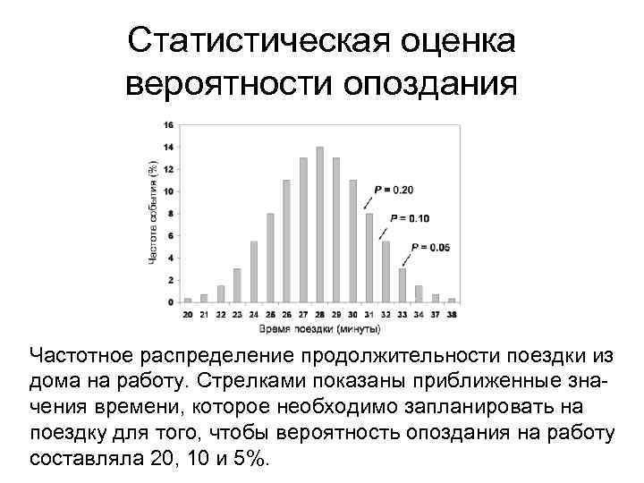 Статистическая оценка вероятности опоздания Частотное распределение продолжительности поездки из дома на работу. Стрелками показаны