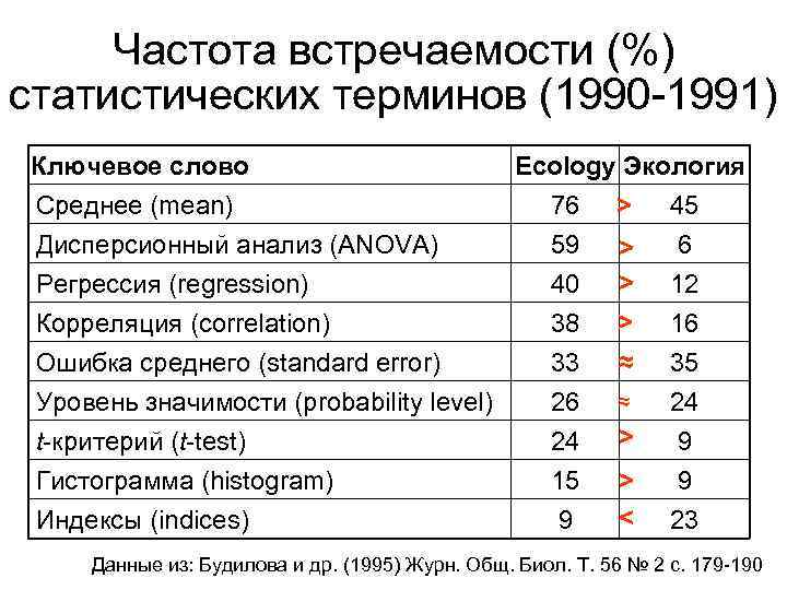 Частота встречаемости (%) статистических терминов (1990 -1991) Ключевое слово Среднее (mean) Дисперсионный анализ (ANOVA)