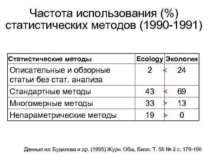Частота использования (%) статистических методов (1990 -1991) Статистические методы Описательные и обзорные статьи без