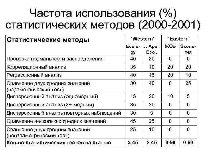 Частота использования (%) статистических методов (2000 -2001) 'Western' 'Eastern' Ecolo- J. Appl. gy Ecol.