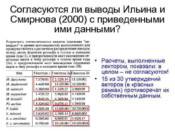 Согласуются ли выводы Ильина и Смирнова (2000) с приведенными ими данными? • Расчеты, выполненные
