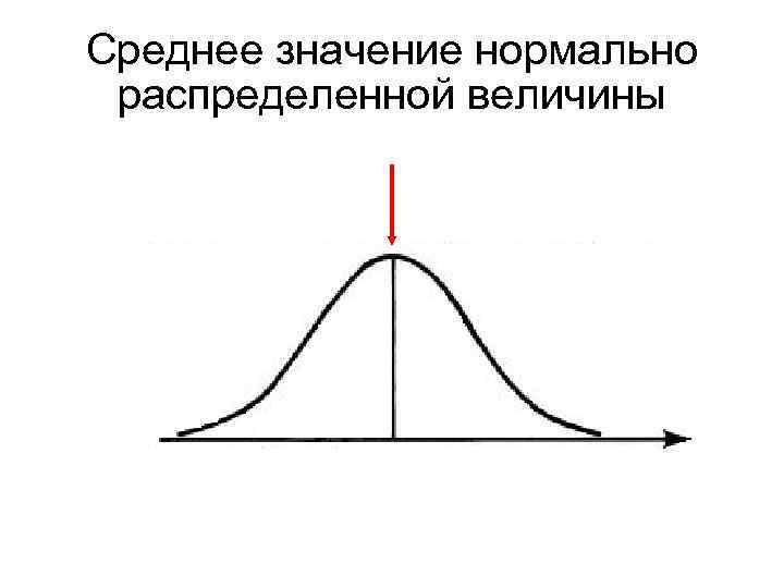 Среднее значение нормально распределенной величины