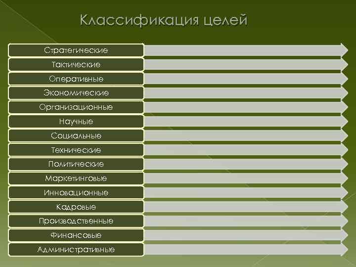 Классификация целей Стратегические Тактические Оперативные Экономические Организационные Научные Социальные Технические Политические Маркетинговые Инновационные Кадровые