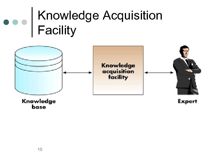 Knowledge Acquisition Facility 10