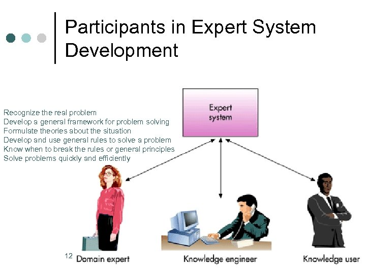 Participants in Expert System Development Recognize the real problem Develop a general framework for