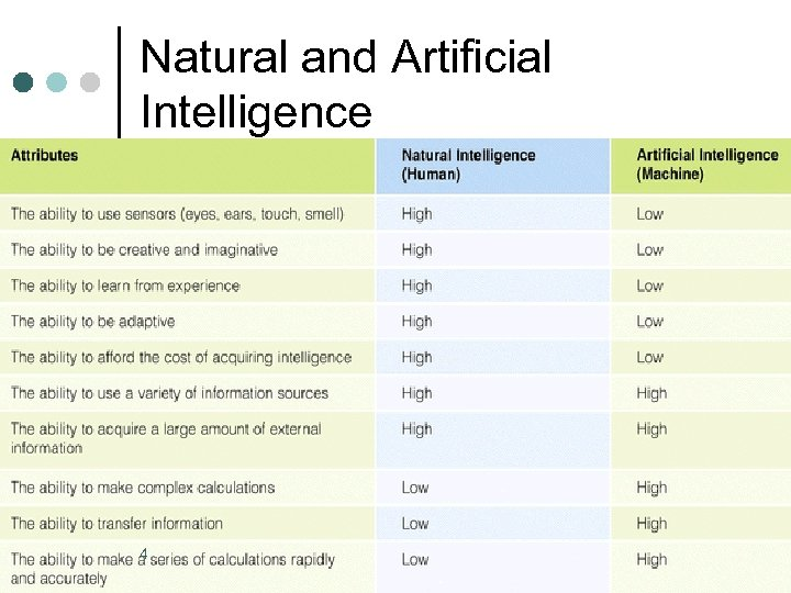 Natural and Artificial Intelligence 4