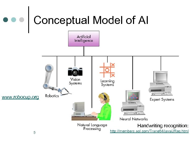 Conceptual Model of AI www. robocup. org Handwriting recognition: 5 http: //members. aol. com/Trane