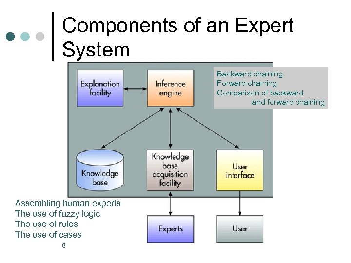 Components of an Expert System Backward chaining Forward chaining Comparison of backward and forward