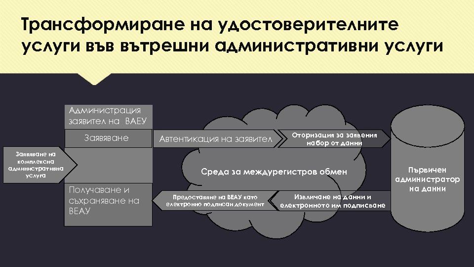 Трансформиране на удостоверителните услуги във вътрешни административни услуги Администрация заявител на ВАЕУ Заявяване на