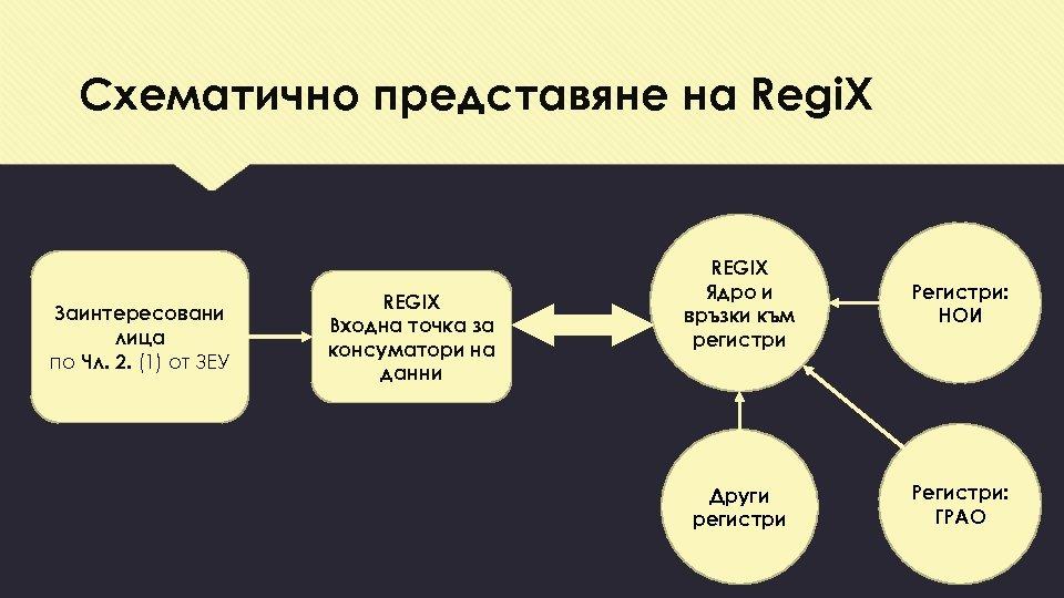Схематично представяне на Regi. X Заинтересовани лица по Чл. 2. (1) от ЗЕУ REGIX