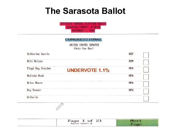 The Sarasota Ballot UNDERVOTE 1. 1%