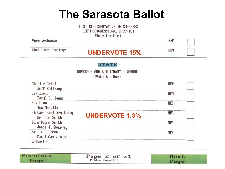 The Sarasota Ballot UNDERVOTE 15% UNDERVOTE 1. 3%
