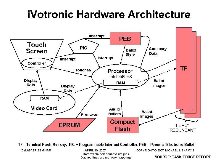 i. Votronic Hardware Architecture Interrupt Touch Screen Controller PEB PIC Ballot Style Interrupt Touches