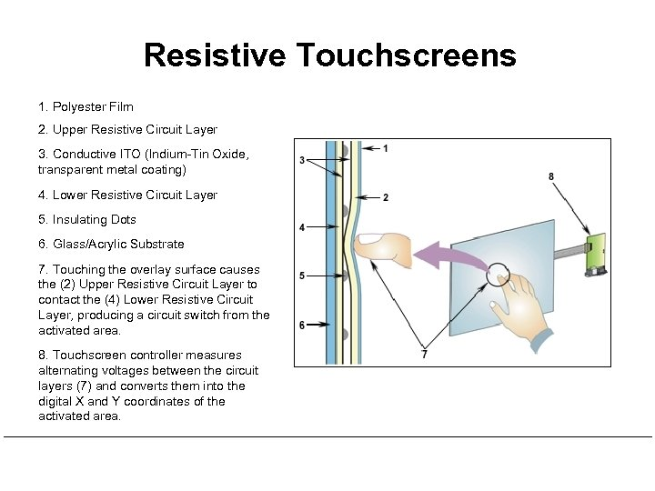 Resistive Touchscreens 1. Polyester Film 2. Upper Resistive Circuit Layer 3. Conductive ITO (Indium-Tin