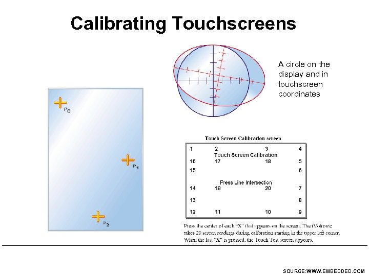 Calibrating Touchscreens A circle on the display and in touchscreen coordinates SOURCE: WWW. EMBEDDED.
