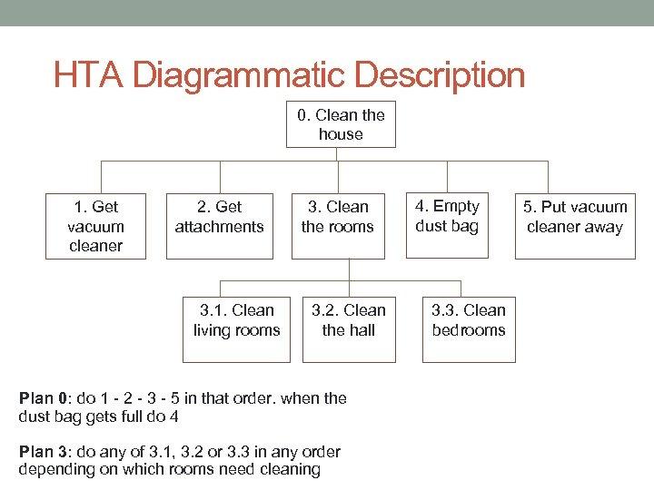 HTA Diagrammatic Description 0. Clean the house 1. Get vacuum cleaner 2. Get attachments