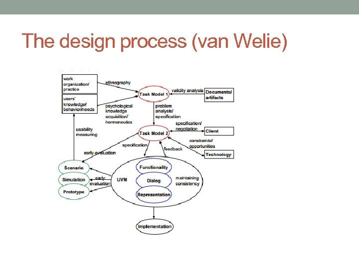 The design process (van Welie)