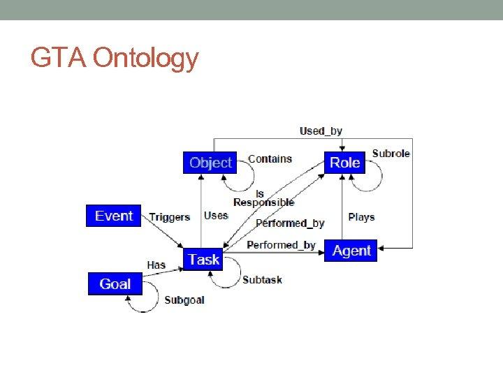 GTA Ontology