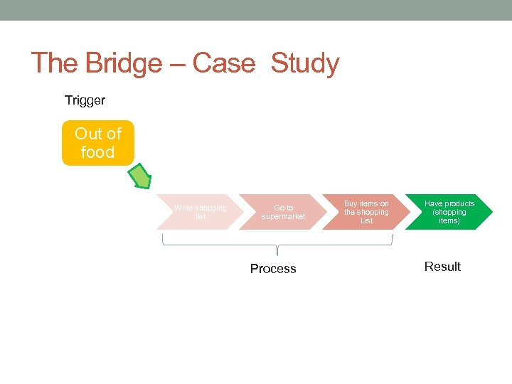 The Bridge – Case Study Trigger Out of food Write shopping list Go to