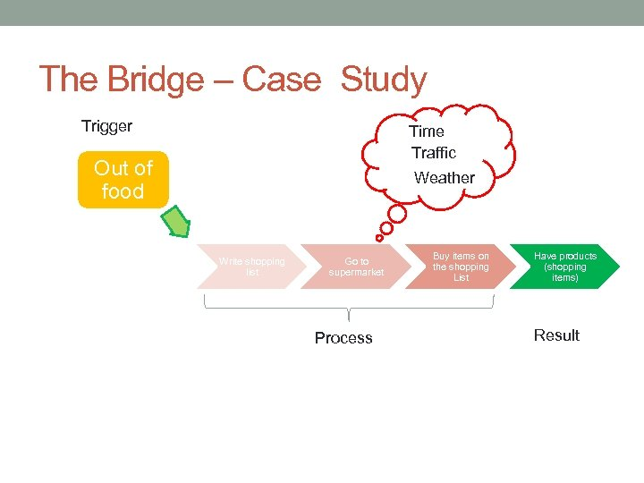 The Bridge – Case Study Trigger Time Traffic Out of food Weather Write shopping