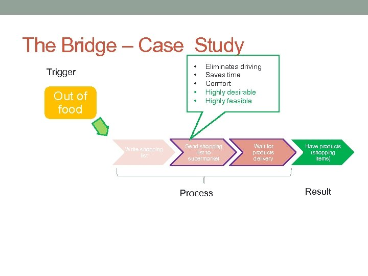 The Bridge – Case Study • • • Trigger Out of food Write shopping