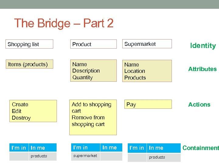The Bridge – Part 2 Shopping list Product Supermarket Items (products) Name Description Quantity