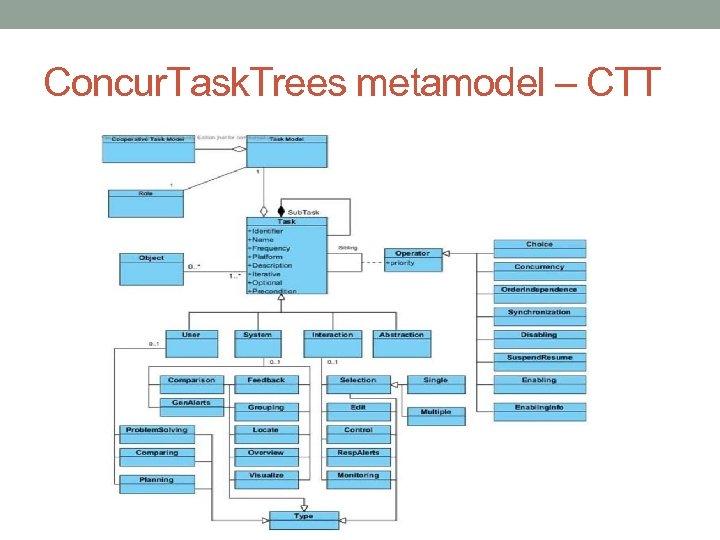 Concur. Task. Trees metamodel – CTT