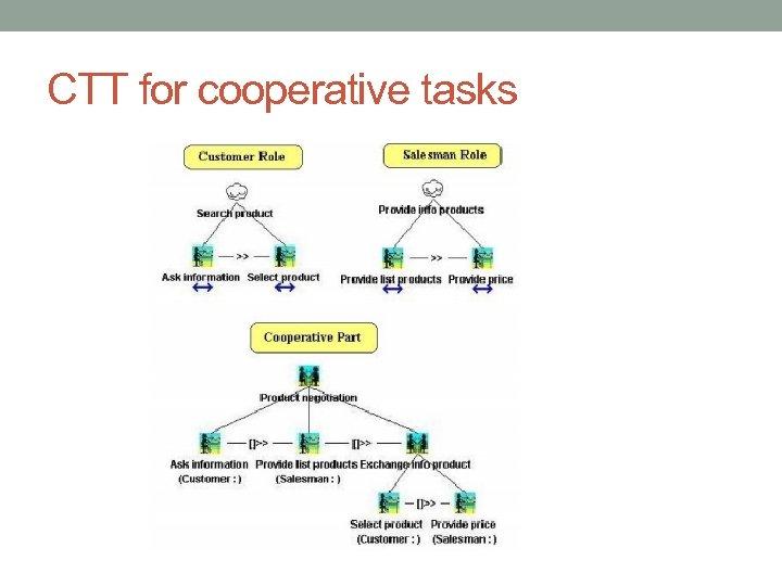 CTT for cooperative tasks