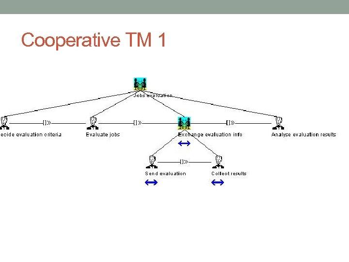 Cooperative TM 1