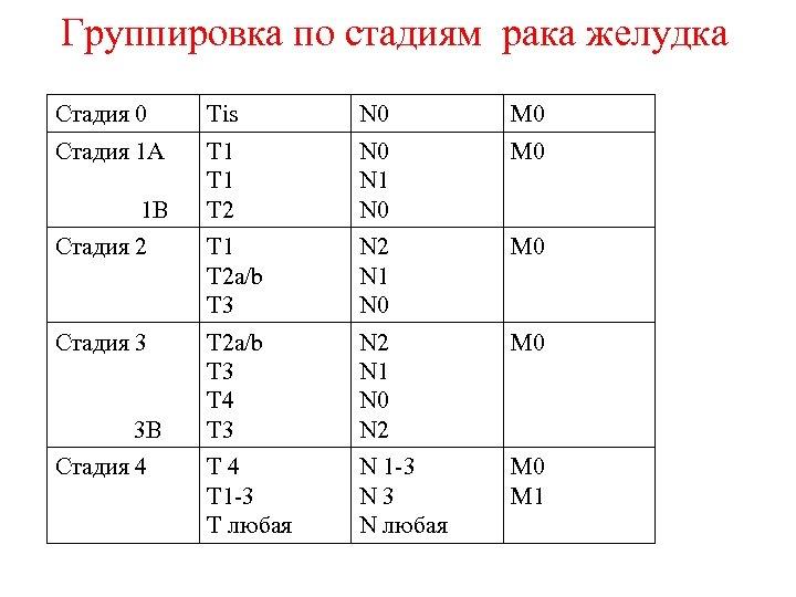 Группировка по стадиям рака желудка Стадия 0 Тis N 0 M 0 Стадия 1