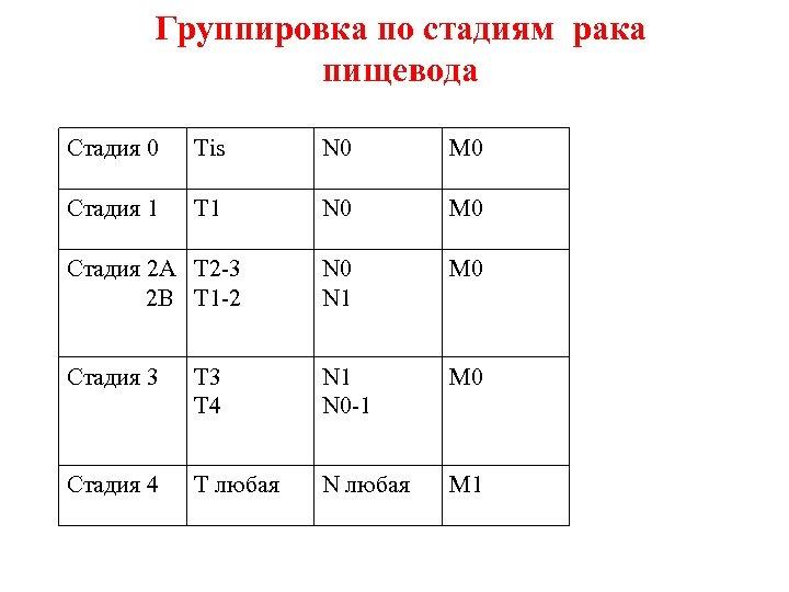 Группировка по стадиям рака пищевода Стадия 0 Тis N 0 M 0 Стадия 1