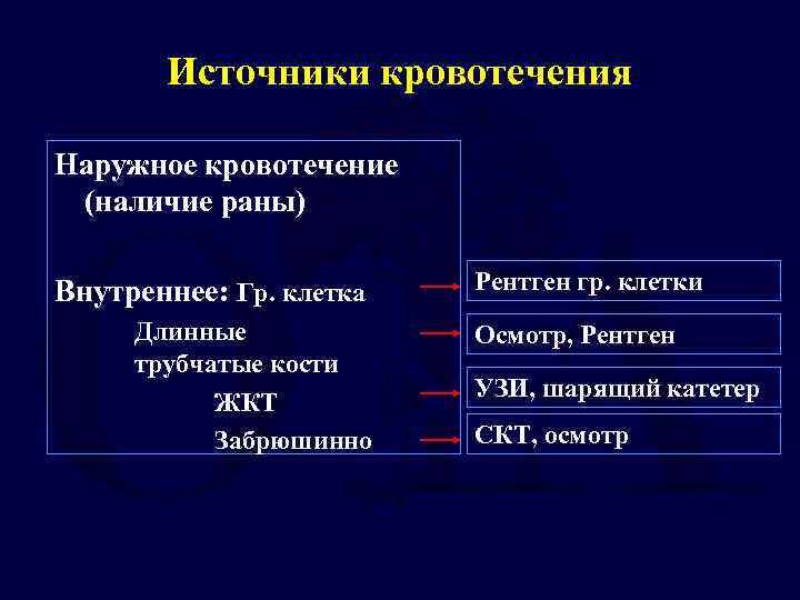 Источники кровотечения Наружное кровотечение (наличие раны) Внутреннее: Гр. клетка Длинные трубчатые кости ЖКТ Забрюшинно