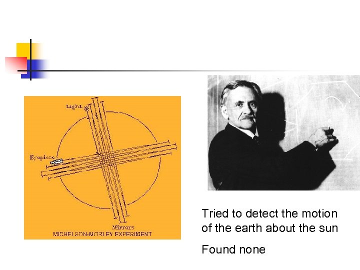 Tried to detect the motion of the earth about the sun Found none