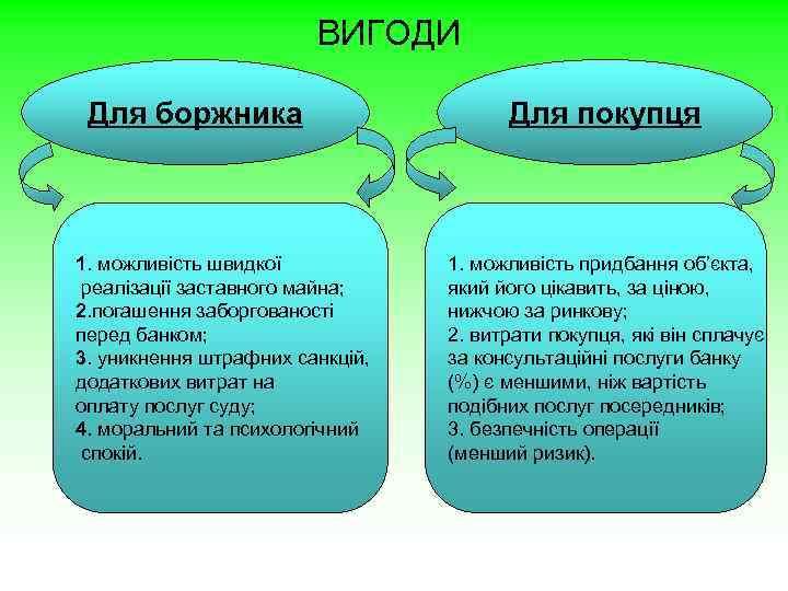 ВИГОДИ Для боржника 1. можливість швидкої реалізації заставного майна; 2. погашення заборгованості перед банком;