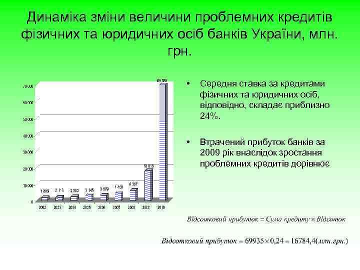 Динаміка зміни величини проблемних кредитів фізичних та юридичних осіб банків України, млн. грн. •