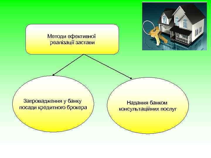 Методи ефективної реалізації застави Запровадження у банку посади кредитного брокера Надання банком консультаційних послуг