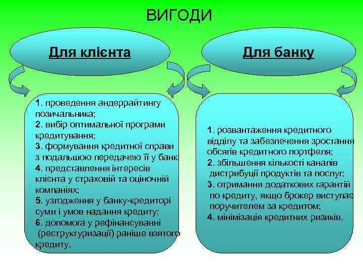 ВИГОДИ Для клієнта 1. проведення андеррайтингу позичальника; 2. вибір оптимальної програми кредитування; 3. формування