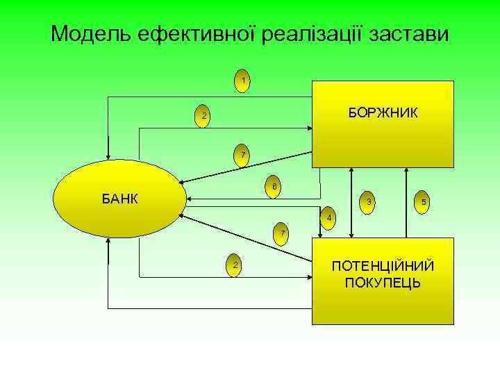 Модель ефективної реалізації застави 1 БОРЖНИК 2 7 6 БАНК 3 5 4 7