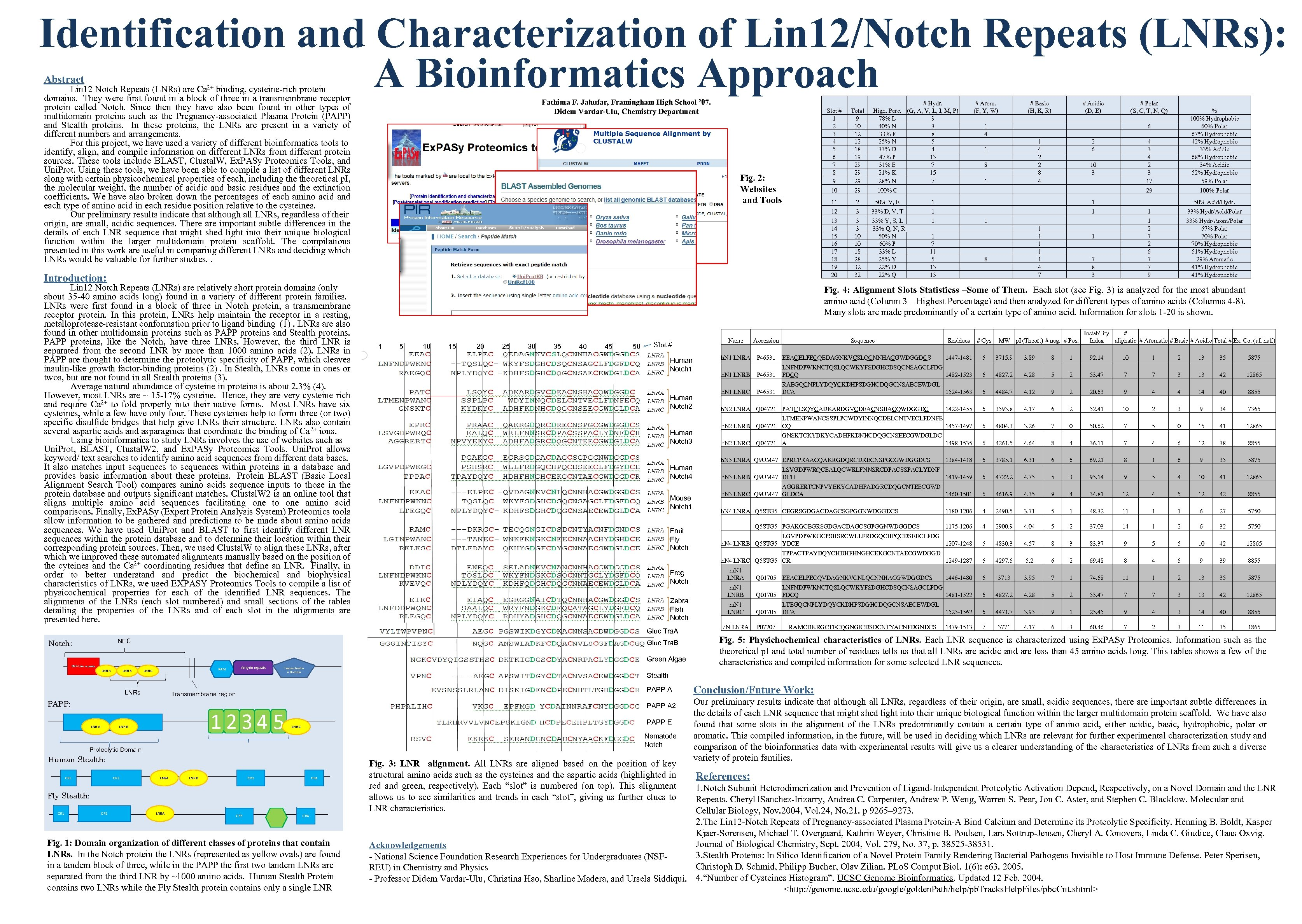 Identification and Characterization of Lin 12/Notch Repeats (LNRs): A Bioinformatics Approach Abstract Lin 12