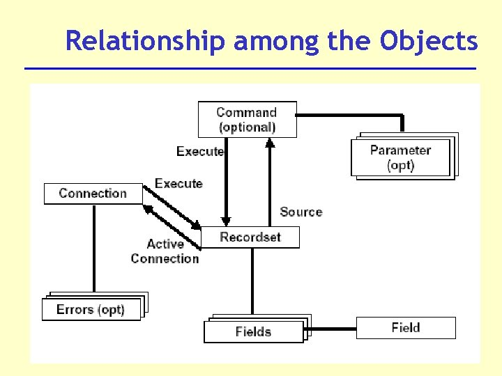 Relationship among the Objects